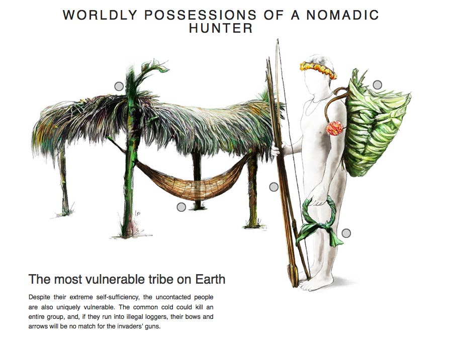 drawing of the worldly posessions of a nomadic hunter